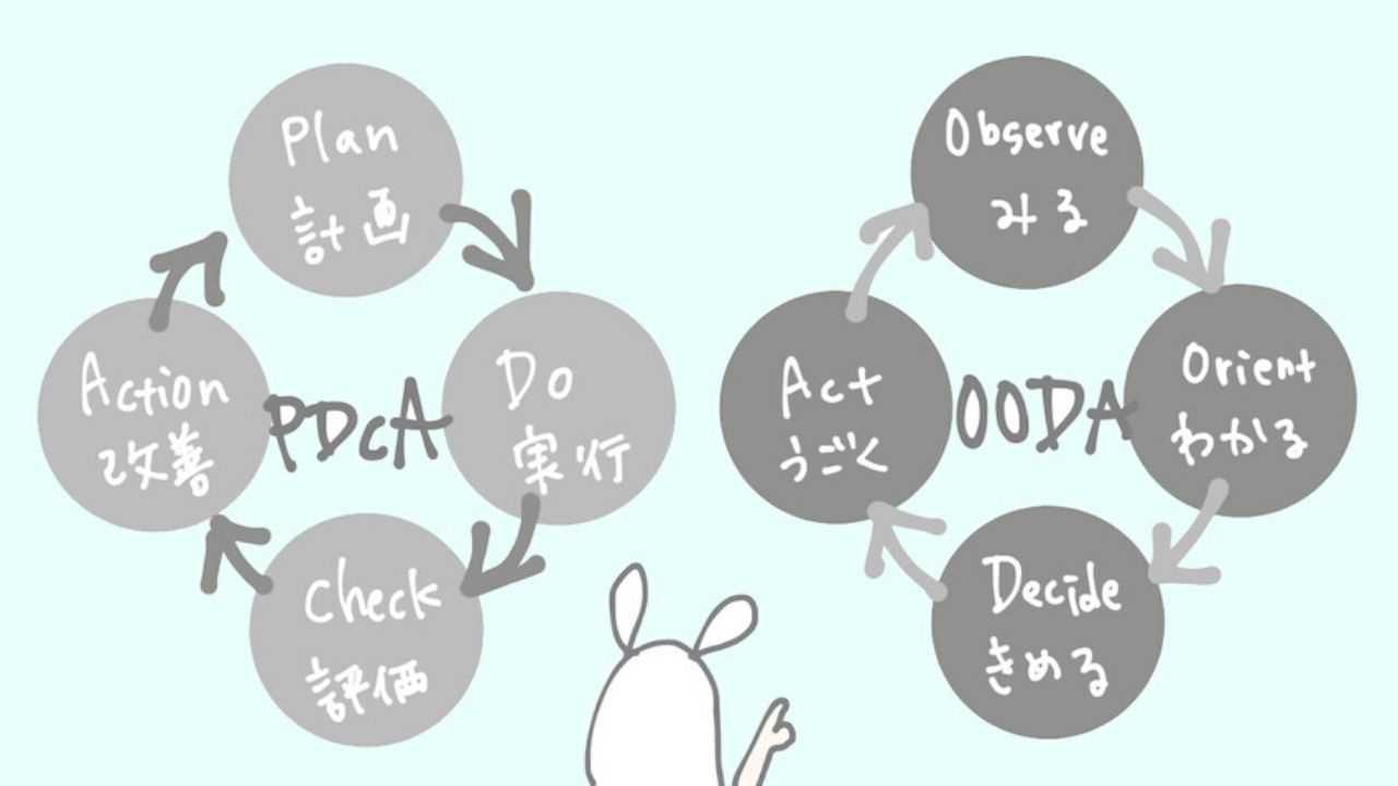 「PDCA」は時代遅れ?4つのスキル「OODA」とは