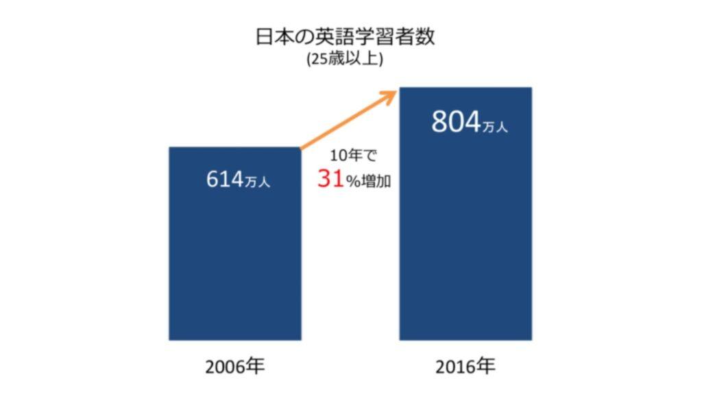 日本の英語学習者数